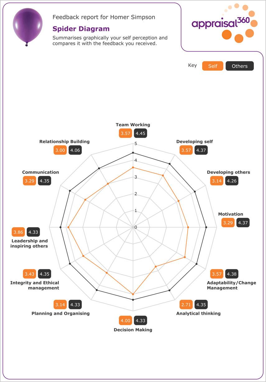 sample 360 evaluation